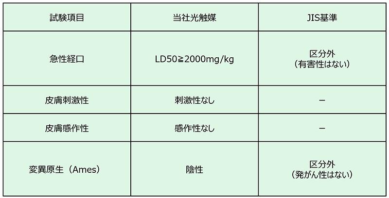 光触媒工業会の自主安全規格について