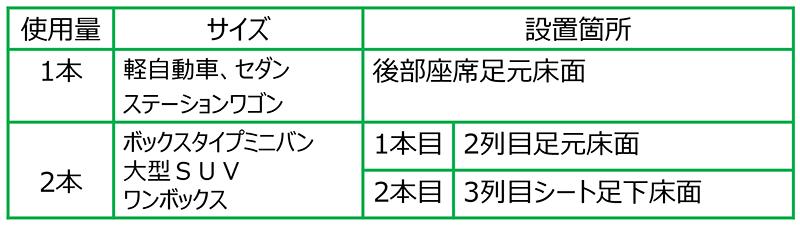 ThreeBond6735 使用量
